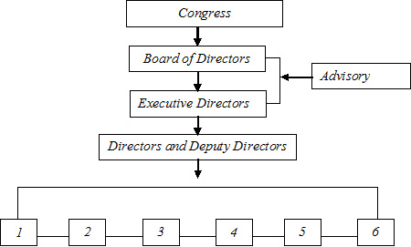 current structure